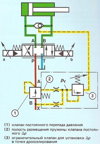 : 2-линейный клапан перепада давления с регулируемым ∆р, установленный в линии подачи жидкости