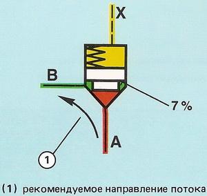 поверхность конуса и клапана