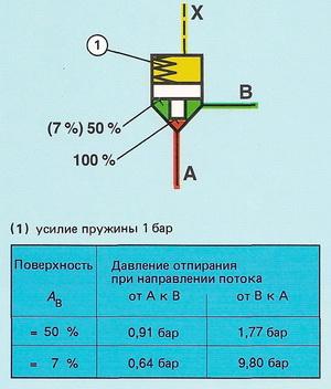 2-линейный встроенный клапан типоразмера 32