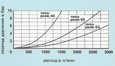 Характеристики ∆р-Q 2-линейных встроенных клапанов без демпфирующего устройства