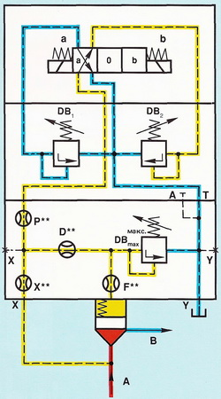 "Положение ""а"", работа от уставки на пилотном клапане DB2"