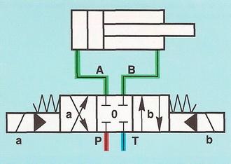 Условное изображение 4/3-распределительного клапана