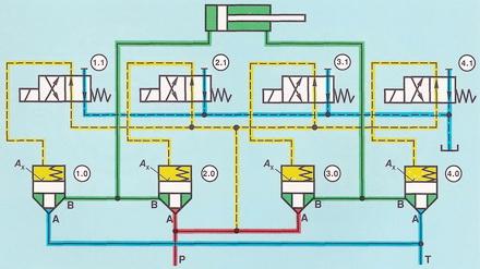 Схема управления цилиндра при помощи 2-линейных встроенных клапанов, имеющих индивидуальное управление от пилотных клапанов