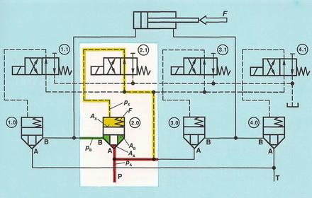 Схема управления цилиндра при помощи 2-линейных встроенных клапанов